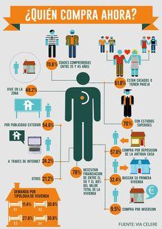 Pinterest Instagram, Instagram Feed, Inmobiliaria Ideas, Budget Organization, Daily Motivation, Personal Branding, Open House, Digital Marketing, Psychology