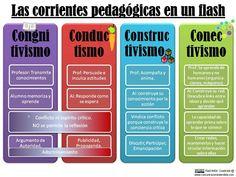 """Infografía sobre """"4 Corrientes Pedagógicas y sus Principales Características"""" Visto en: imageneseducativas.com"""
