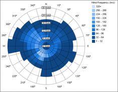 building workshop and sustainability on pinterest : wind diagram helsinki - findchart.co