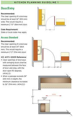 39 best 14 kitchen design guidelines illustrated images cuisine rh pinterest com