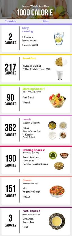 - - [Sample Indian Diet Chart for Weight Loss for Female Calories Sample Indian Diet Chart for Weight Loss for Female Calories <!-- Begin Yuzo --><!-- without result -->Related Post B Sample Indian Diet Chart for Weight L Healthy Weight Charts, Weight Charts For Women, Weight Loss For Women, Healthy Weight Loss, 1000 Calorie Diets, 1000 Calories, Zuzka Light, Gm Diet, Paleo Diet