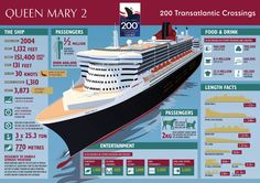 Cunard's RMS Queen Mary 2 - interesting info