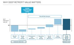 Deep Retrofits offer higher returns for real estate investors. Position yourself to capture the full value of your invesment with our latest report, How to Calculate and Present Deep Retrofit Value: A Guide For Investors.
