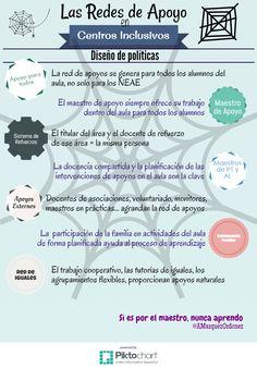 Redes de Apoyo en Centros Inclusivos Map, Education, Learning, Words, Ideas, Girl Tips, Inclusive Education, Special Education, Location Map