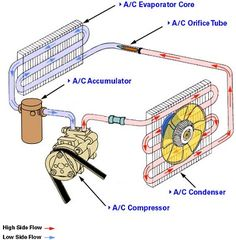 learn how to fix old car air conditioning systems diagrams for car rh pinterest com automotive ac diagram vehicle ac diagram