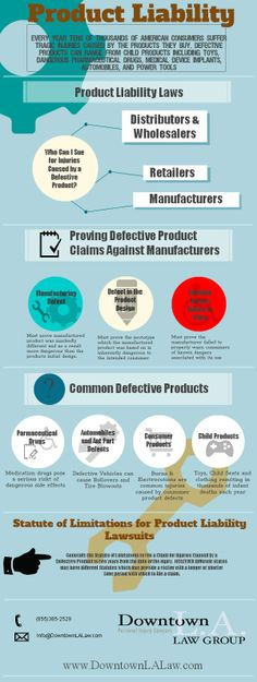 Infographic explaining product liability laws and claims.