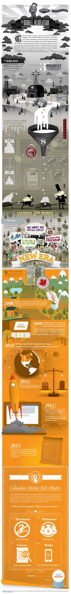 WIND Mobile Infographic - The Mobile Revolution: The Canadian Mobile Bill of Rights.