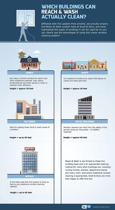 Which Buildings Can 'Reach & Wash' Actually Clean? [infographic] - This infographic gives an idea of the heights of windows that window cleaners can clean using a water-fed pole system such as Reach & Wash. Water-fed pole systems are ideal for cleaning windows on a wide range of buildings including houses, shops, office buildings, hotels and many more.