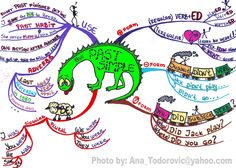 MIND MAP: THE PAST SIMPLE TENSE - picture