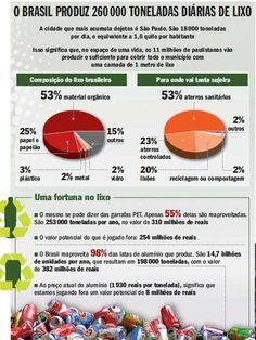 O Brasil produz 260.000 toneladas diárias de lixo - Planeta Sustentável