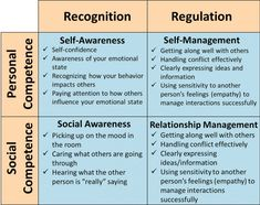 Emotional intelligence frameworks allow us to visualize a set of skills that are thought to contribute to the appraisal of emotions in oneself and others. Social Awareness, Self Awareness, Emotional Awareness, Leadership Development, Self Development, Emotional Intelligence Leadership, Emotional Development, Communication Skills, Social Work