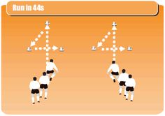 Image from http://www.bettersoccercoaching.com/wp-content/uploads/2015/08/soccer_drill_image533.gif.