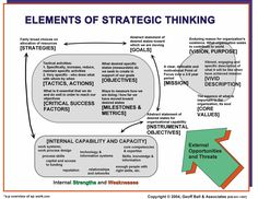 Elements of Strategic Thinking