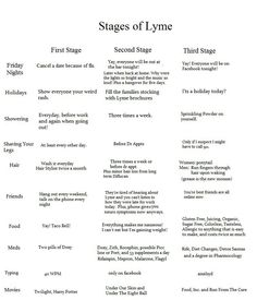 Stages of Lyme