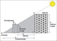 Schaduwlengte van gebouw berekenen