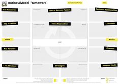 Point your learnings, design, etc. to the BMCreativity-Framework and move on...