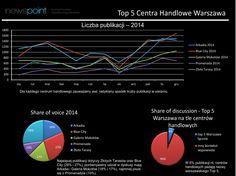 Wśród top 5 centrów handlowych, w sieci najlepiej wypadają Złote Tarasy i Blue City (share of voice 2014) Dane Newspoint