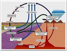 The Rock Cycle: This diagram is very descriptive yet still simple ...