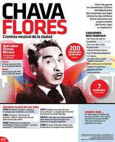#UnDíaComoHoy de 1987 murió Chava Flores, compositor que logró retratar la vida cotidiana de los mexicanos con un gran sentido del humor. #Infographic