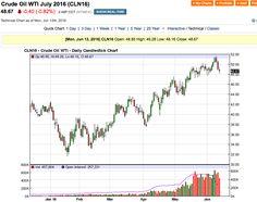 Petrolio: effetto Brexit - Materie Prime - Commoditiestrading