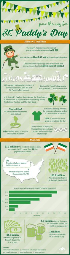MultiBrief: Infographic: How much do you know about St. Patrick's Day?