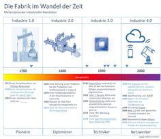 Die Fabrik im Wandel der Zeit - Meilensteine der industriellen Revolution