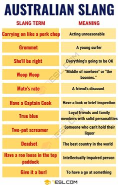 Australian Slang Words: The 23 Aussie Slang Words You Need to Know Slang English, English Grammar Tenses, Learn English Grammar, Learn English Words, Australian Phrases, Australian English, Australian Accent, Australian Icons, Australia Slang