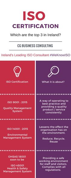 ISO 9001:2015, ISO 14001:2015 & OHSAS 18001 (Soon to be ISO 45001) are the 3 most popular ISO Certifications in Ireland. Find out more about them here now.