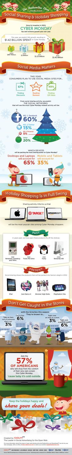 Infographic: Cyber Monday shopping trends