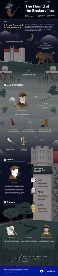 This @CourseHero infographic on The Hound of the Baskervilles is both visually stunning and informative!