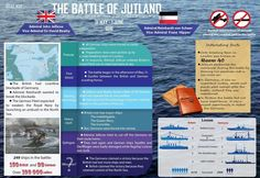 Infographic about the battle of Jutland in World War This battle changed the course of Us Navy Ships, World War One, Submarines, Wwi, Warfare, Fun Facts, Infographic, Aircraft, Coding