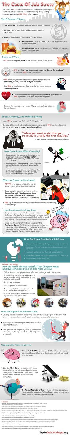 Job Stress Costs : Studies show that job stress kills both creativity and mental ability in problem solving and that adds up to billion of dollars loss for businesses annually. See what measures can be taken both from individuals and companies in order to eliminate stress effects and receive common benefits.  > http://infographicsmania.com/job-stress-costs/?utm_source=Pinterest&utm_medium=ZAKKAS&utm_campaign=SNAP
