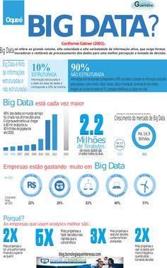 [Infográfico] Big Data em Números - O que você precisa saber!