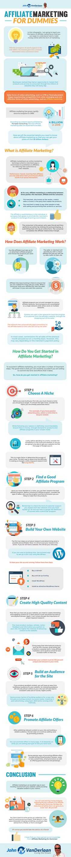 Affiliate marketing is a $4 billion industry. That's a pretty big pie. So the question is, how do you get some of that? Luckily, John VanDerlaan created an infographic that tells you everything you need to know about affiliate marketing: Source: John VanDerlaan