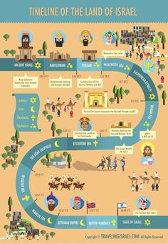 A beuatiful Timeline of the Land of Israel