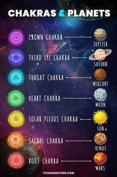 Have you ever looked up to the sky and thought, what is really out there? In astrology, it is believed that every planet reflects a particular set of attributes and characteristics, and rules a specific aspect of our lives. The same theory applies to 7 major chakras in our system - each chakra rules a different aspect of our personality and consciousness. In this article, we are going to try to find a link between the attributes of the planets in the Solar System and our chakras. Chakra For Beginners, Chakra Meanings, Le Reiki, Root Chakra Healing, Chakra Alignment, Chakra Affirmations, Chakra System, Healing Meditation, Chakra Balancing
