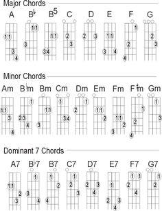 Easy Mandolin Chords | Mandolin chord charts