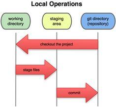 #Git - Directory di lavoro, area di stage e directory. #Logica di funzionamento.
