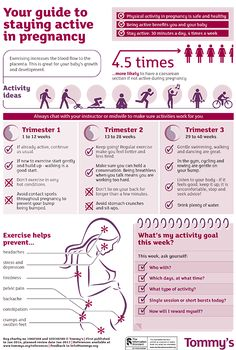 Inforgraphic on exercise in pregnancy