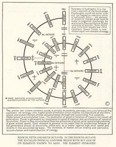 Walter Russell Chart and Diagram Collection - The Eternal Circle Divine Proportion, E Mc2, Golden Ratio, Quantum Physics, Music Theory, Sacred Geometry, Geometry Art, Chemistry, Periodic Table