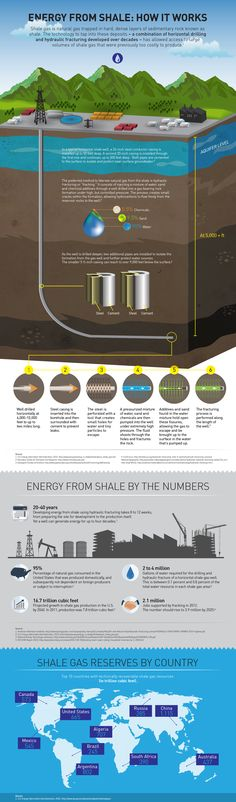 This Is How Fracking Works. #fracking #shale