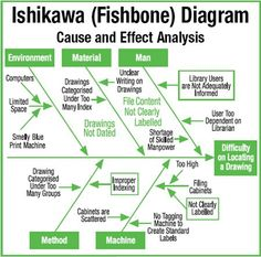 example Root Cause Analysis (RCA) using Ishikawa/Fishbone Diagrams Program Management, Change Management, Risk Management, Business Management, Talent Management, Cause And Effect Analysis, 6 Sigma, Lean Manufacturing, Industrial Engineering