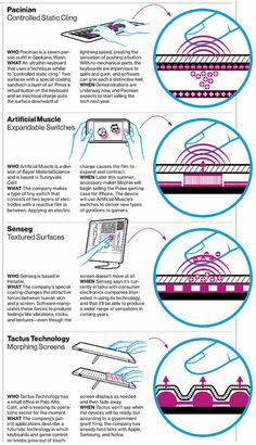 Emerging Haptic technology