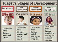 Babies Cognitive abililities -Jean Piagets four Stages of development
