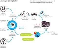 Podejście DBMS sp zoo do budowania wiedzy o kliencie i wykorzystujaće narzędzia Big Data