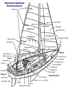 sailboats boats and bows on pinterest : sailboat diagram - findchart.co