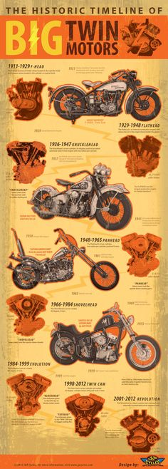 #northshoreharley Visit us @ www.northshoreharley.com The Historic Timeline of Big Twin Motors