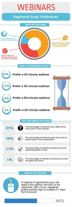 Here are a few of the reasons why webinars can help your business, whether it be B2C or B2B. #infographic