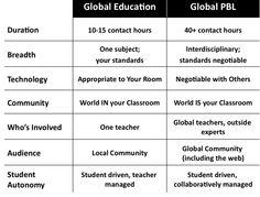 Global PBL conjunto de buenas ideas