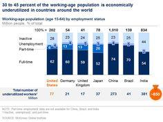 生産年齢人口(15-64歳)の労働ステータス別の内訳 http://www.mckinsey.com/insights/employment_and_growth/connecting_talent_with_opportunity_in_the_digital_age… 日本は失業者は少ないほうだがフルタイム労働者の割合は最低クラス(52%)